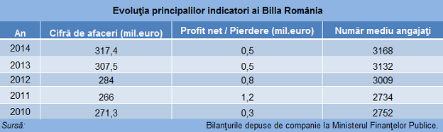 Billa romania indicatori baza 624