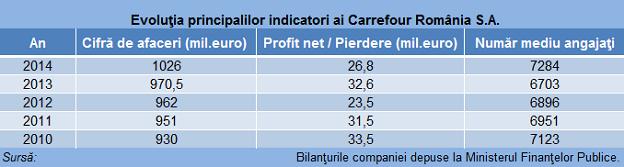 carrefour indicatori tabel baza 624
