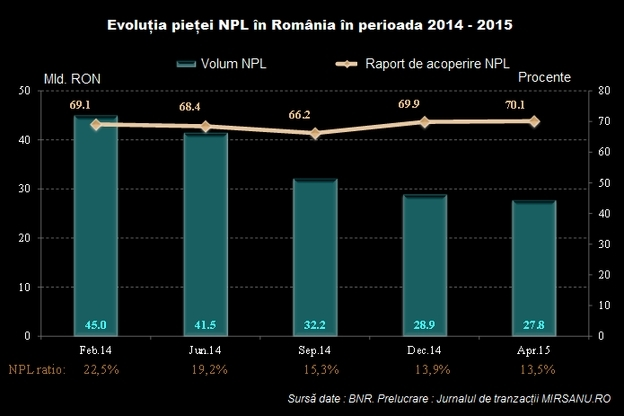 npl_piata_ro_grafic baza 624