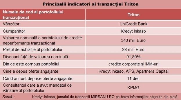 npl_triton_tabel main