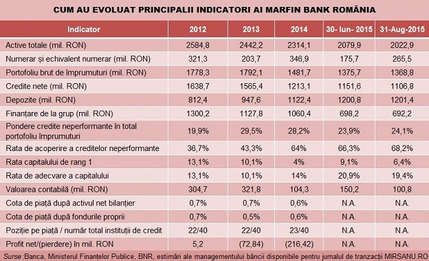 Marfin Bank Romania evolutie indicatori tabel baza 624