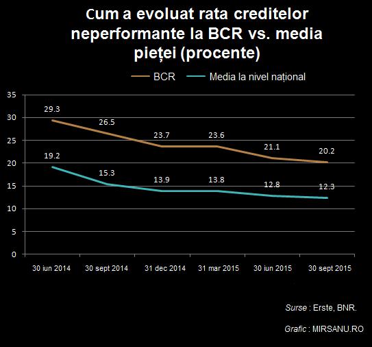 NPL ratio grafic BCR vs piata iun 2014 sep 2015