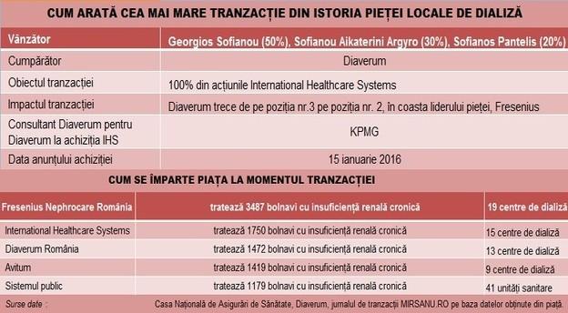diaverum_achizitie_ihs_infografic_piata_19012016 main