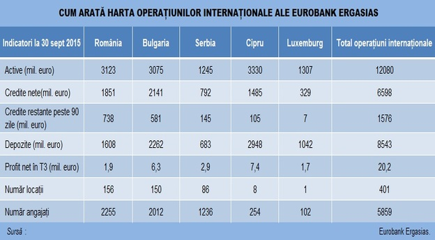 wilbur ross eurobank