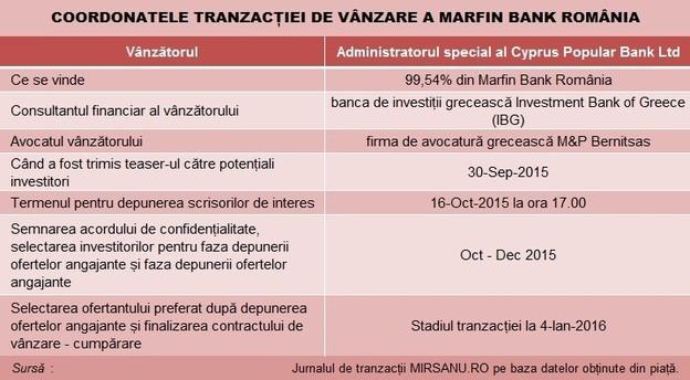 marfin_tranzactie_exit_tabel main