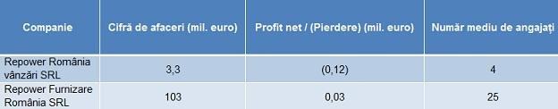 Repower companii Ro tabel