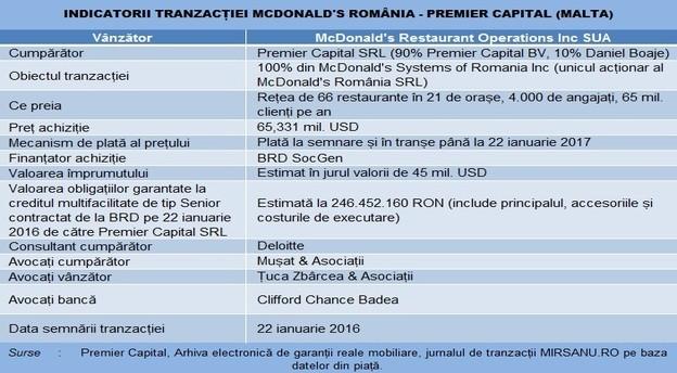 mcdonalds_vanzare_premier_capital_tabel_tranzactie_25012016 main