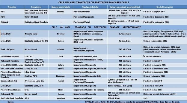 portofolii_bancare_top_tranzactii_tabel_17020216 main
