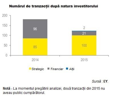 EY M&A barometer 2015graficnrtranzactiidupatipulinvestitorilor