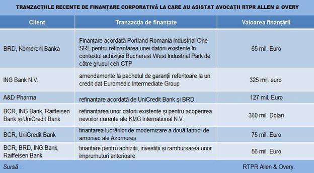 rtpr_tranzactii_finantare main