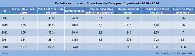 Bancpost tabel baza 624