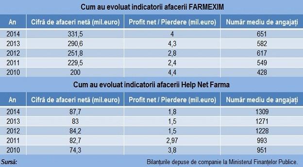 Farmexim si Help Net main