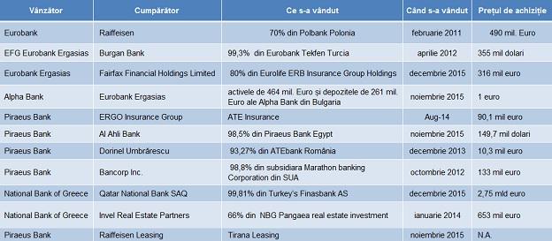 banci grecesti tranzactii tabel