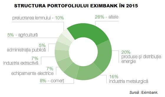 EximbankPortofoliu2015