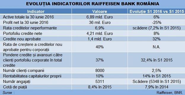 raiffeisen-bank-indicatori-baza-624