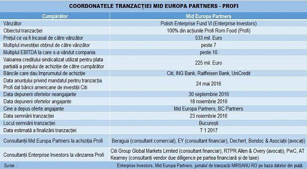 profi-mid-europa-tranzactie-main