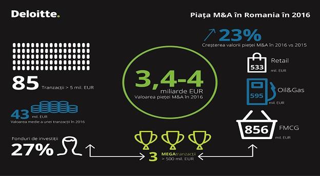 M&A Deloitte infografic main