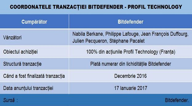 bitdefender deal main