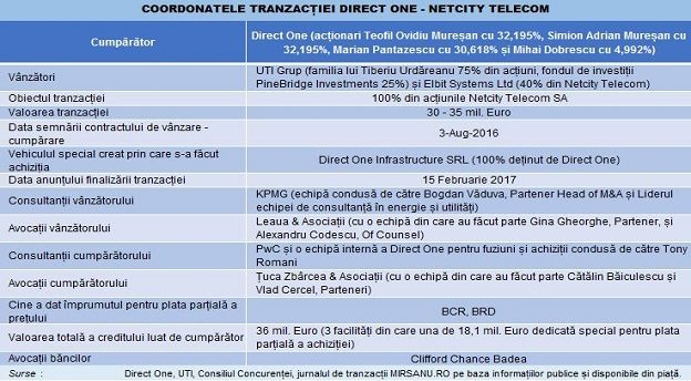 Netcity Direct One tranzactie tabel Main