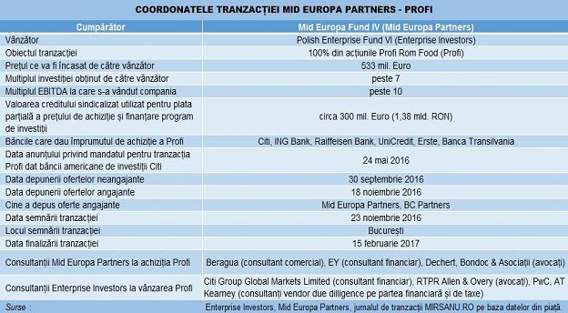 profi mid europa enterprise investors deal tabel closing Main