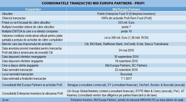 profi tranzactie tabel Main