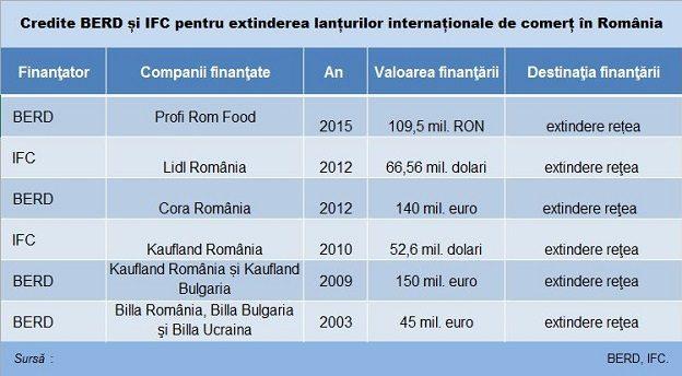 berd ifc credite firme retail Main