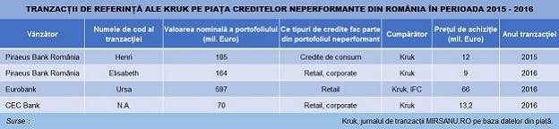 Kruk tranzactii NPL baza 624