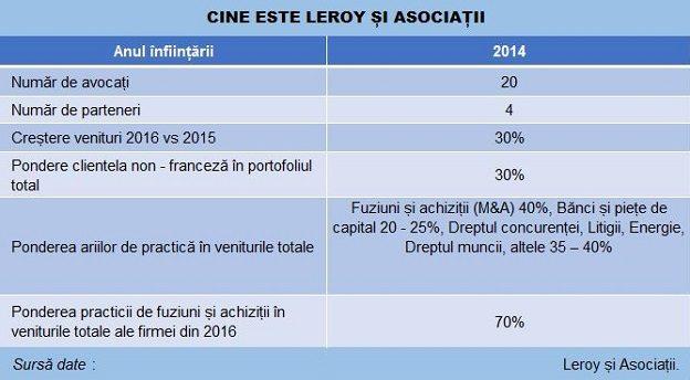 Leroy si Asociatii Profil tabel poza Main