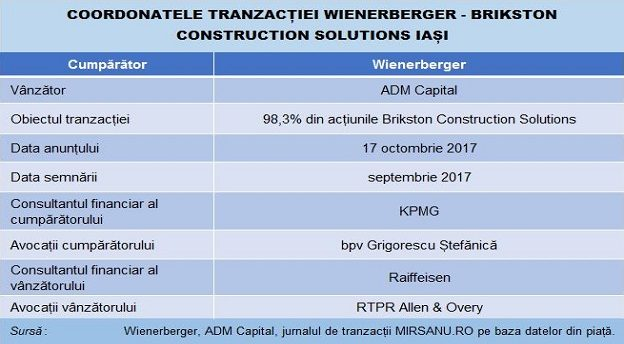 wienerberger brikston tabel deal main