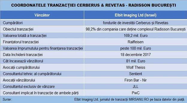 radisson cerberus deal main