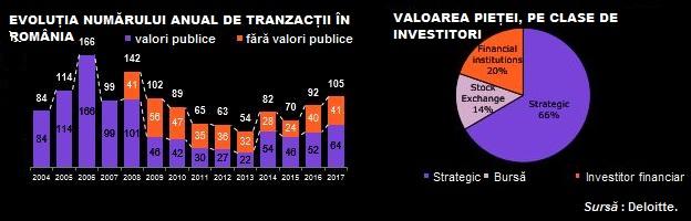 M&A nr tranzactii si clase de investitori Ro deloitte