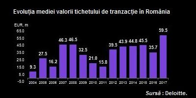 M&A tichet mediu tranzactie Ro Deloitte
