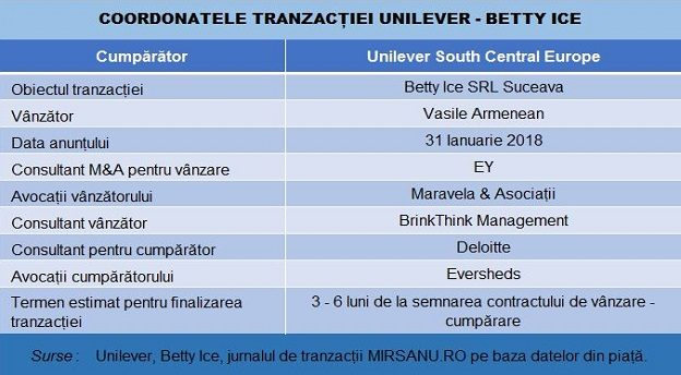 unilever betty ice main