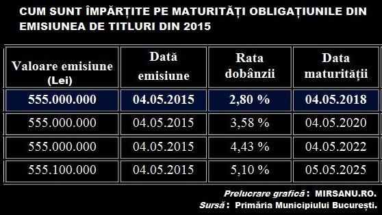 pmb bonduri 2015 tabel