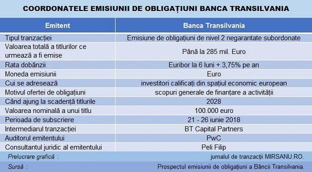 BT bonduri grafic iunie 2018 Main