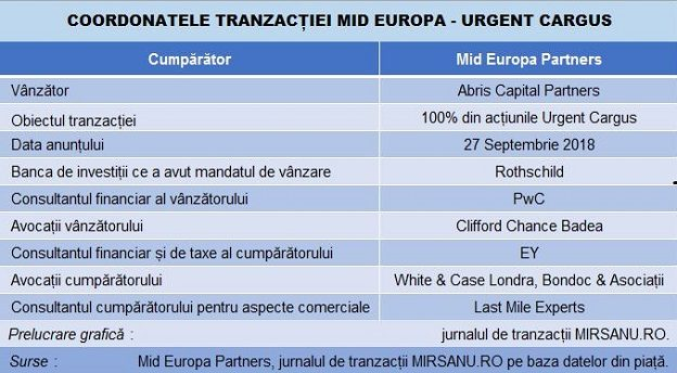 Urgent Cargus Mid Europa main
