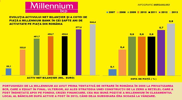 Sursă date infografic: BNR, Millennium Bank.