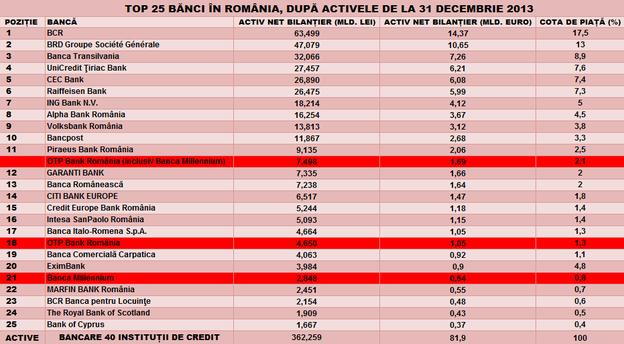 Notă: Calculul cotei de piață cumulate a OTP Bank România și a Băncii Millennium a avut în vedere valorile raportate la nivel de piață la 31 decembrie 2013 de către banca centrală. Sursă date: BNR.