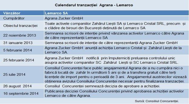 Agrana Lemarco tabel poza main