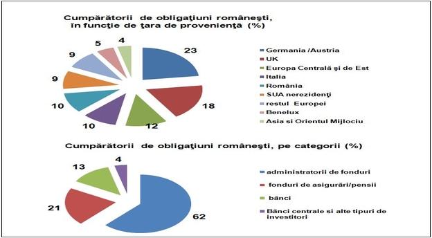 Sursă : Guvernul României.