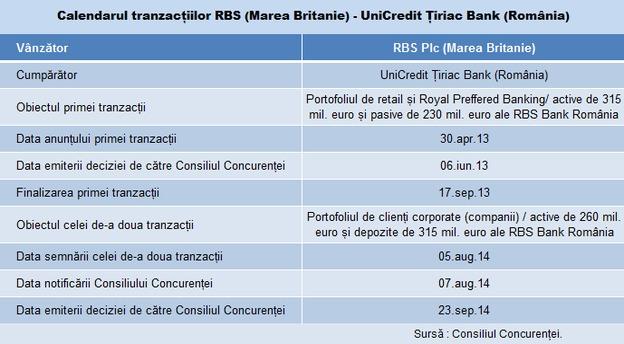 unicredit rbs tabel tranzactie main