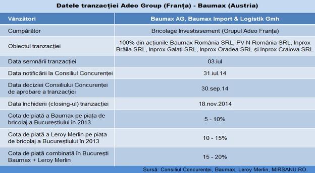 baumax adeo tabel tranzactie actualizat main