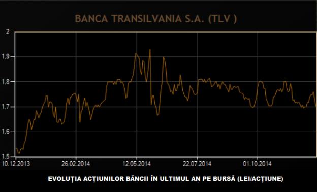 Sursă grafic: BVB.