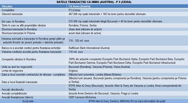 tabel tranzactie CA Immo P3