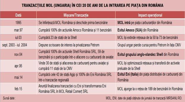 MOL tabel tranzactii in Romania main