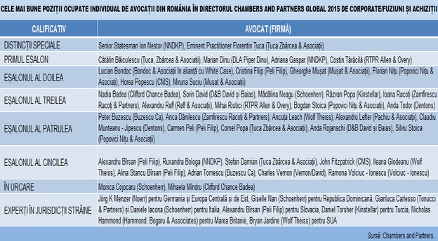 avocati tabel M&A Chambers and Partners Global 2015 individual main