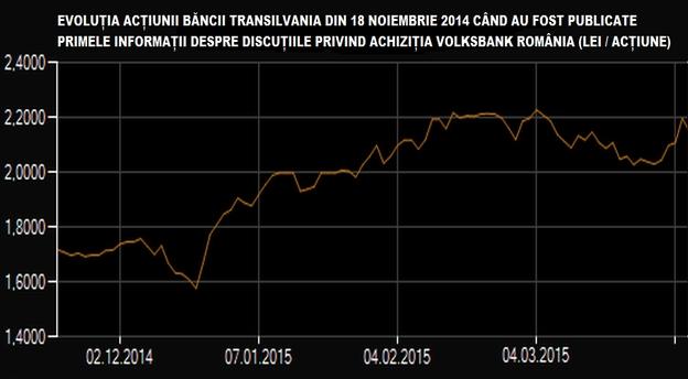 Sursă date: BVB.