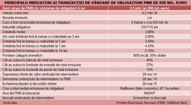 bonduri_pmb_tabel_tranzactie main