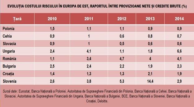 cost_risc_evolutie_europa_de_est_deloitte_25052015 main