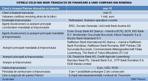 petrom_credit_1_mld_euro_indicatori main